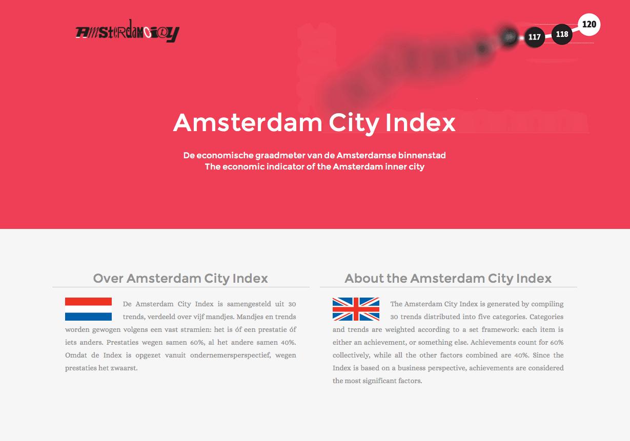 Amsterdam City Index