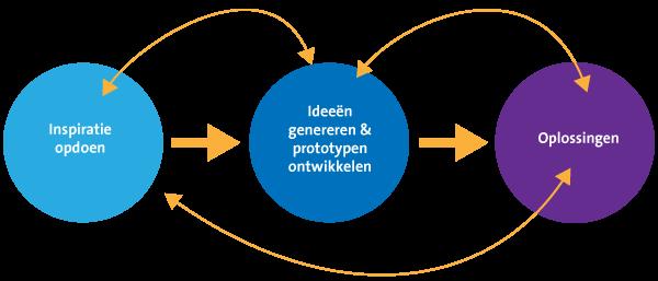 Design thinking: ondezoeken, ideeën genereren, oplossingen bedenken